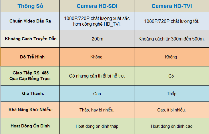 So-sanh-camera-HD-TVI-va-camera-hd-SDI.png